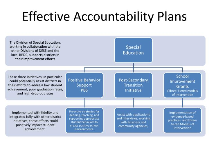 Effective Accountability Plans