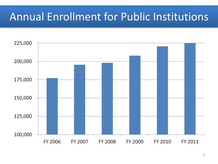 Annual enrollment for public institutions