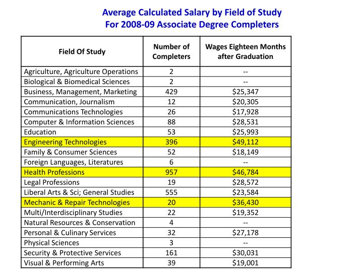 Average Calculated Salary by Field of