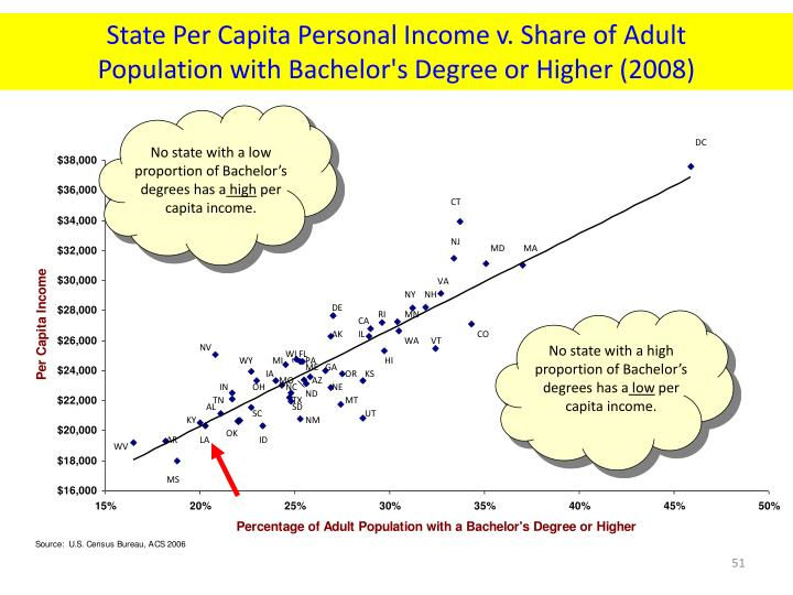 No state with a low proportion of Bachelor's degrees has a