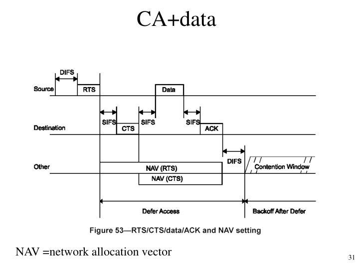 CA+data