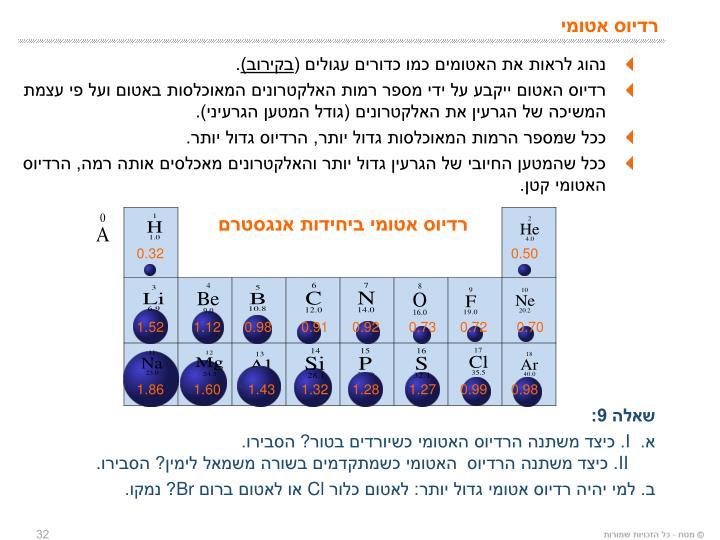 נהוג לראות את האטומים כמו כדורים עגולים (