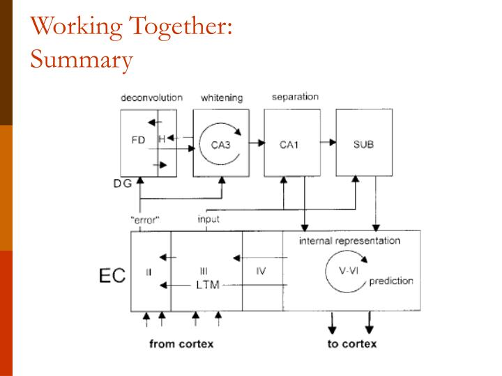 Working Together: