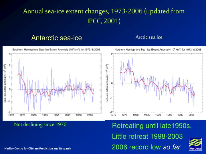 Annual sea-ice extent changes, 1973-2006 (updated from IPCC, 2001)