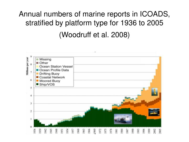 Annual numbers of marine reports in ICOADS, stratified by platform type for 1936 to 2005