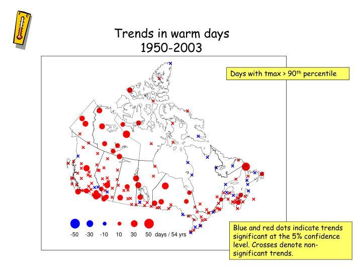 Trends in warm days