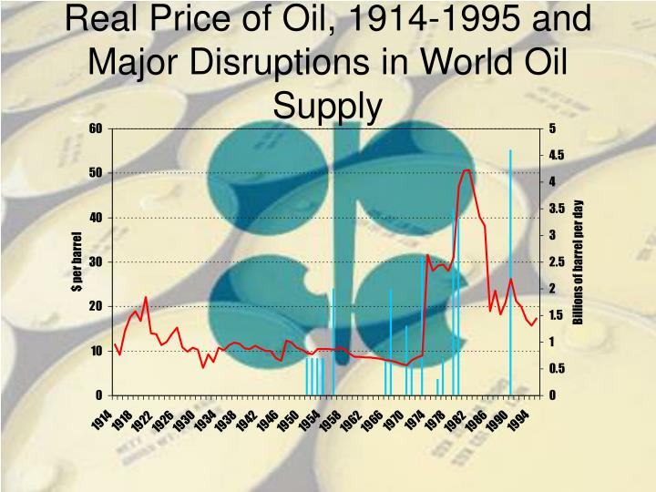 Real Price of Oil, 1914-1995 and Major Disruptions in World Oil Supply
