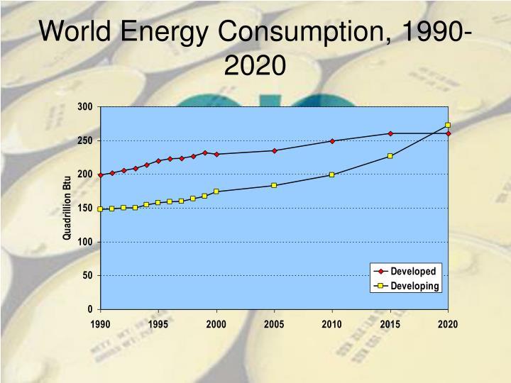 World Energy Consumption, 1990-2020