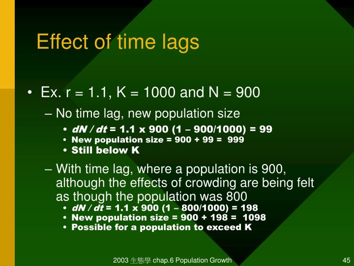 Effect of time lags