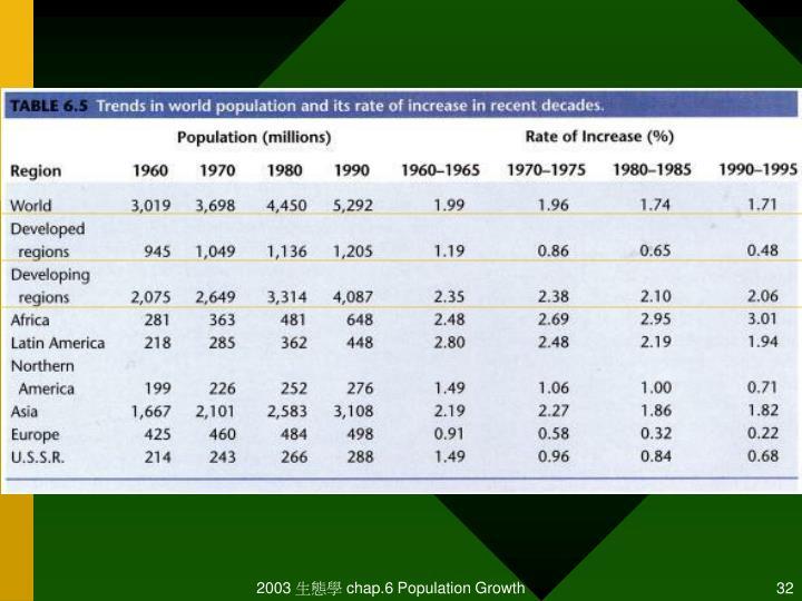 2003 生態學 chap.6 Population Growth