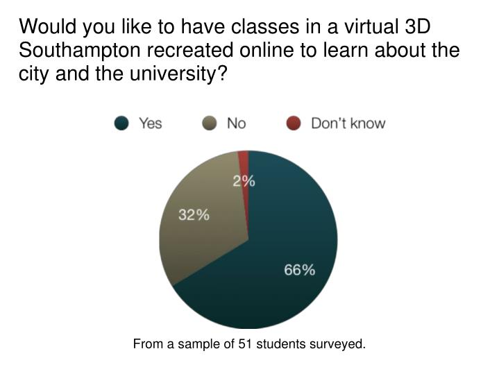 Would you like to have classes in a virtual 3D Southampton recreated online to learn about the city and the university?