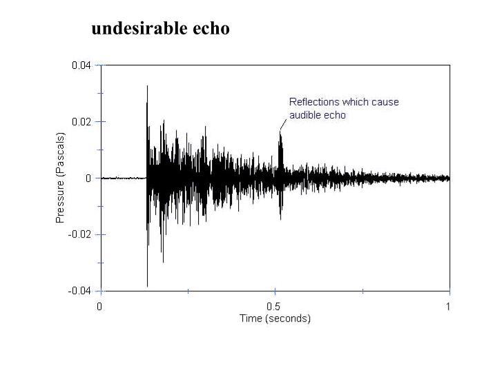 undesirable echo
