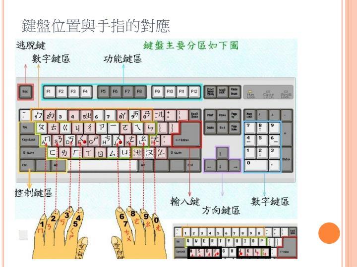 鍵盤位置與手指的對應