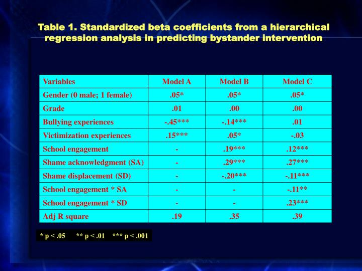Table 1. Standardized beta coefficients from a hierarchical regression analysis in predicting bystander intervention