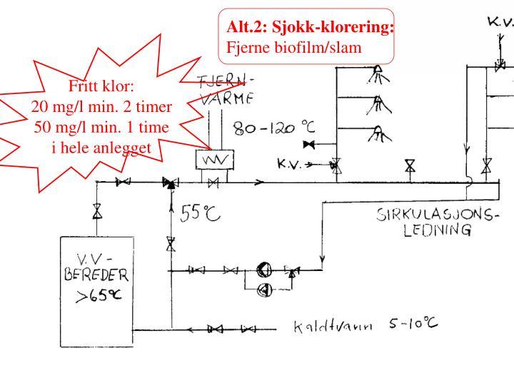 Alt.2: Sjokk-klorering: