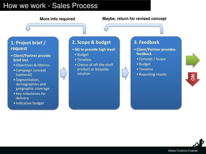 How we work - Sales Process