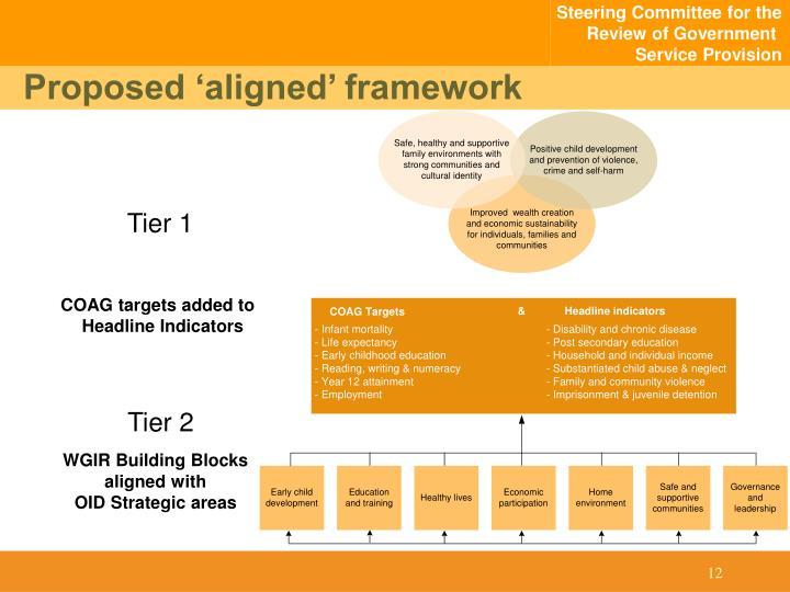 Proposed 'aligned' framework
