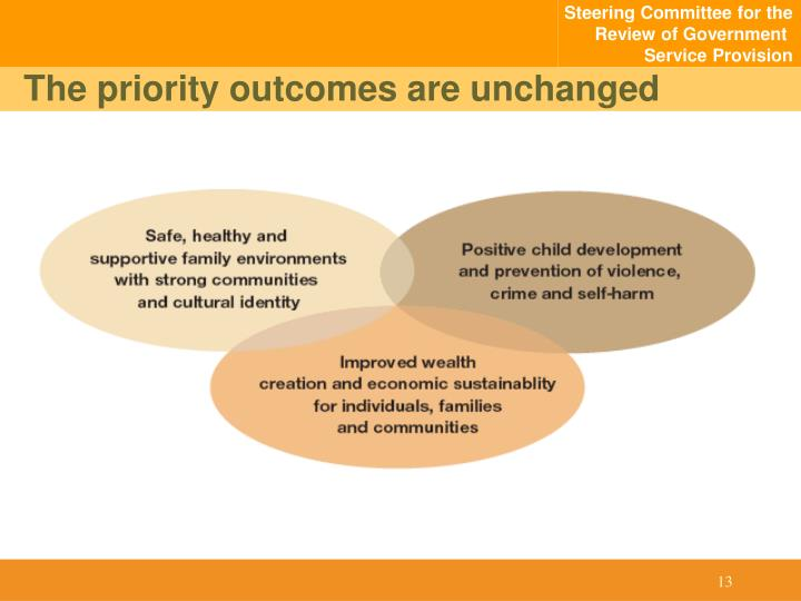 The priority outcomes are unchanged