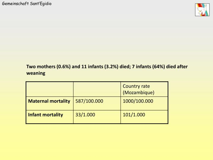 Two mothers (0.6%) and 11 infants (3.2%) died; 7 infants (64%) died after weaning