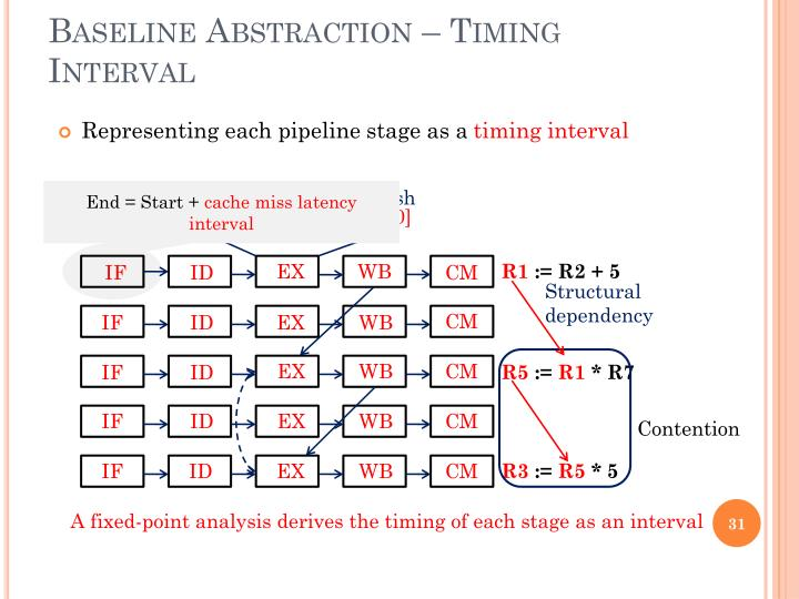 Baseline Abstraction – Timing Interval