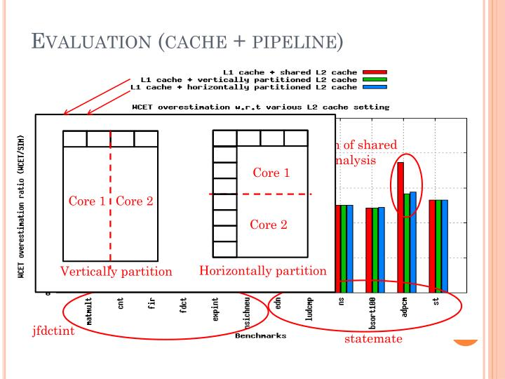 Evaluation (cache + pipeline)