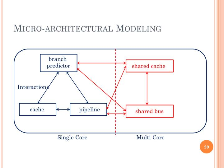 Micro-architectural Modeling
