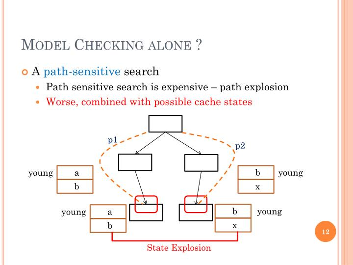 Model Checking alone ?