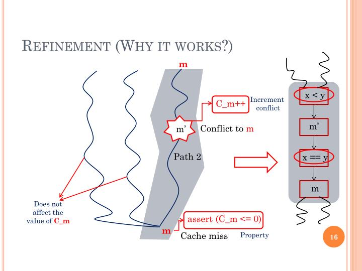 Refinement (Why it works?)