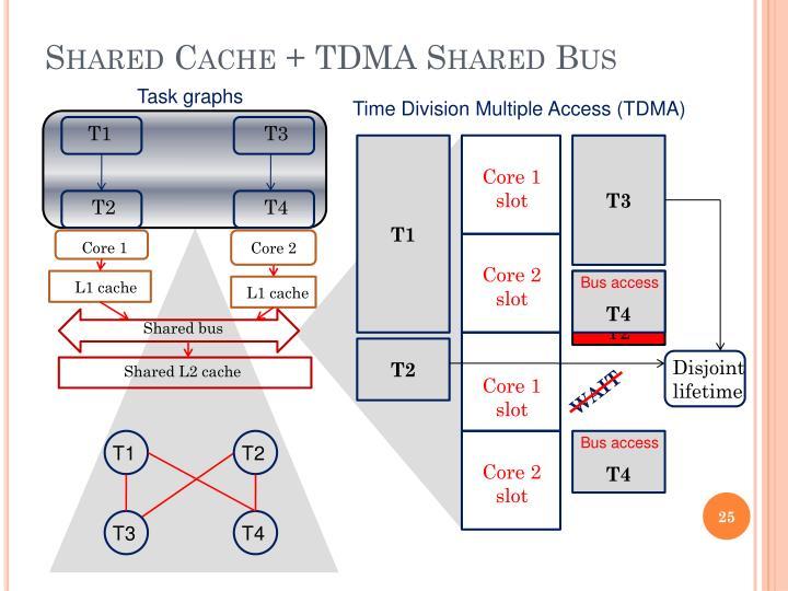 Shared Cache + TDMA Shared Bus