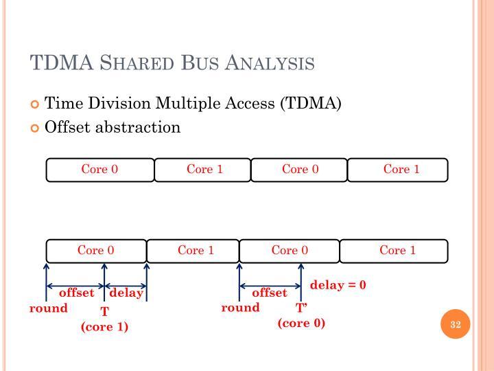 TDMA Shared Bus Analysis