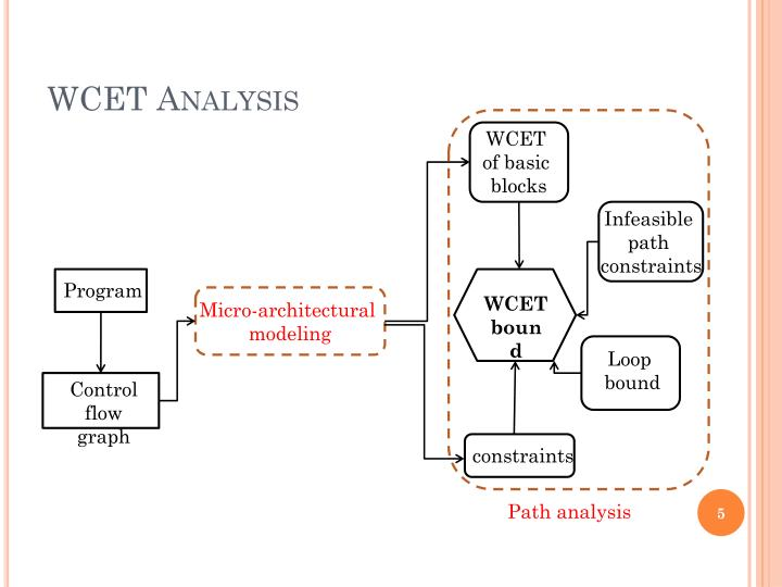 WCET Analysis