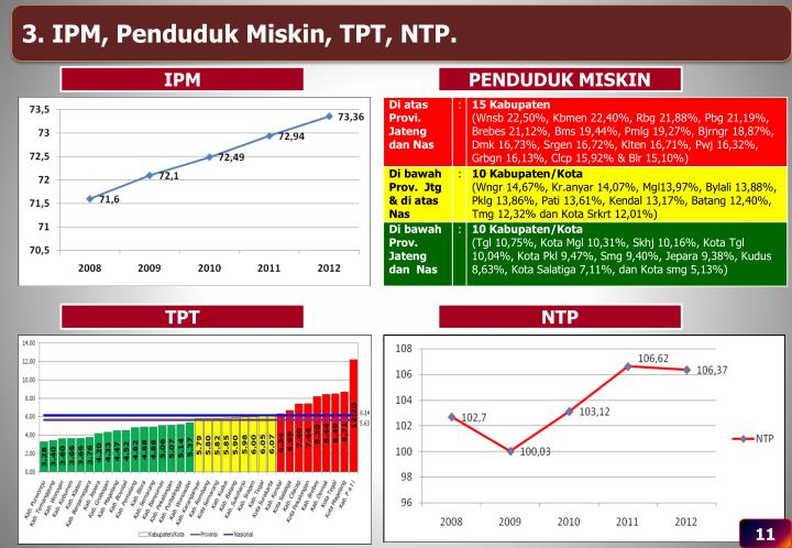 3. IPM, Penduduk Miskin, TPT, NTP.