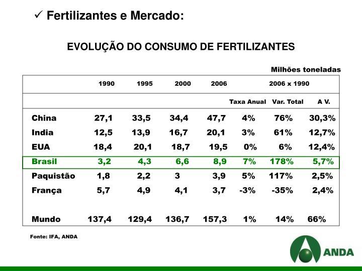 Fertilizantes e Mercado: