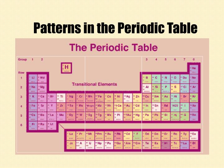 Ppt Patterns In The Periodic Table Powerpoint Presentation Id