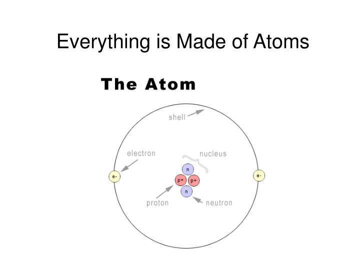 Everything is Made of Atoms
