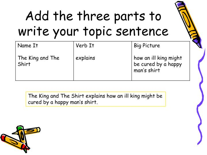 Add the three parts to write your topic sentence