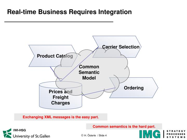 Real-time Business Requires Integration