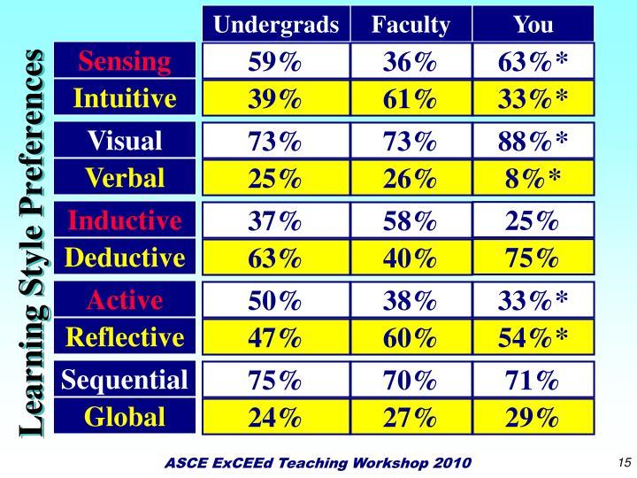 Undergrads