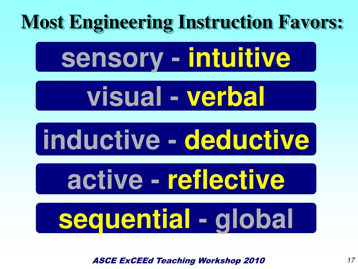Most Engineering Instruction Favors: