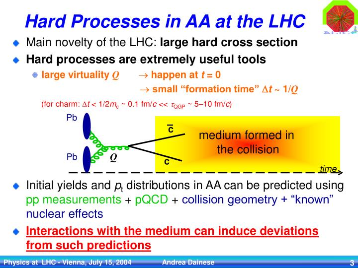 Hard processes in aa at the lhc