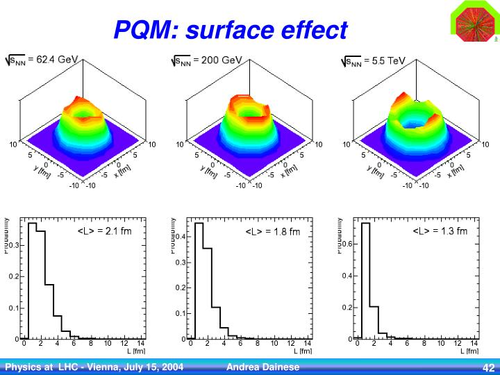 PQM: surface effect