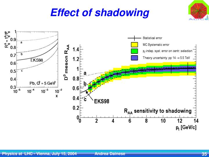 Effect of shadowing