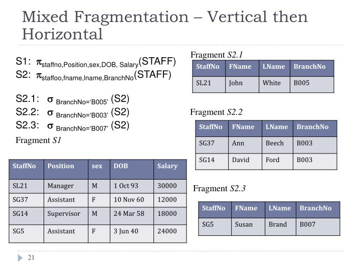 Mixed Fragmentation – Vertical then Horizontal