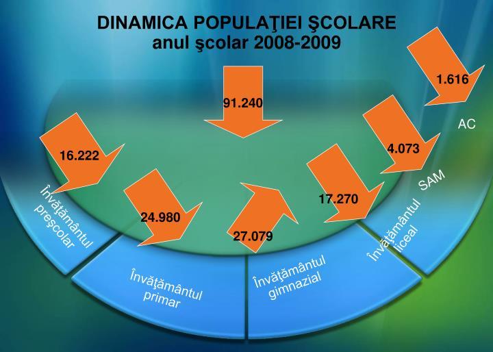 Dinamica popula iei colare anul c olar 2008 2009