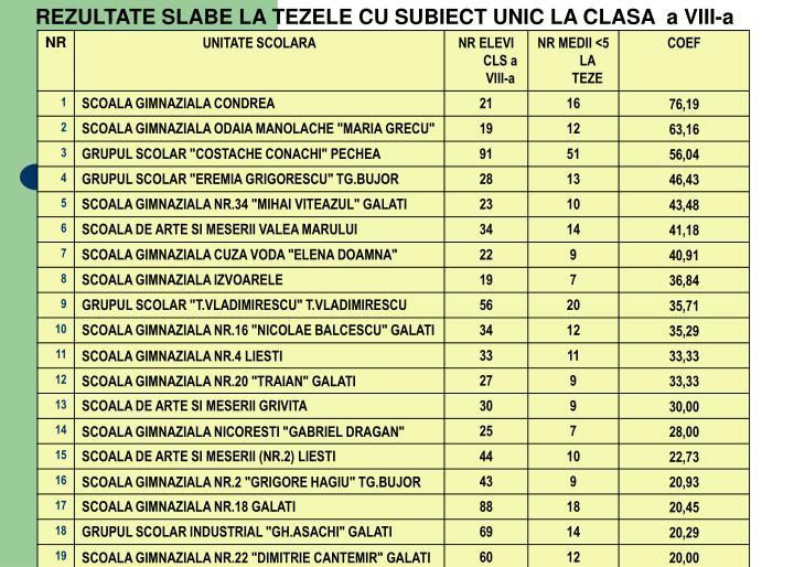 REZULTATE SLABE LA TEZELE CU SUBIECT UNIC LA CLASA  a VIII-a