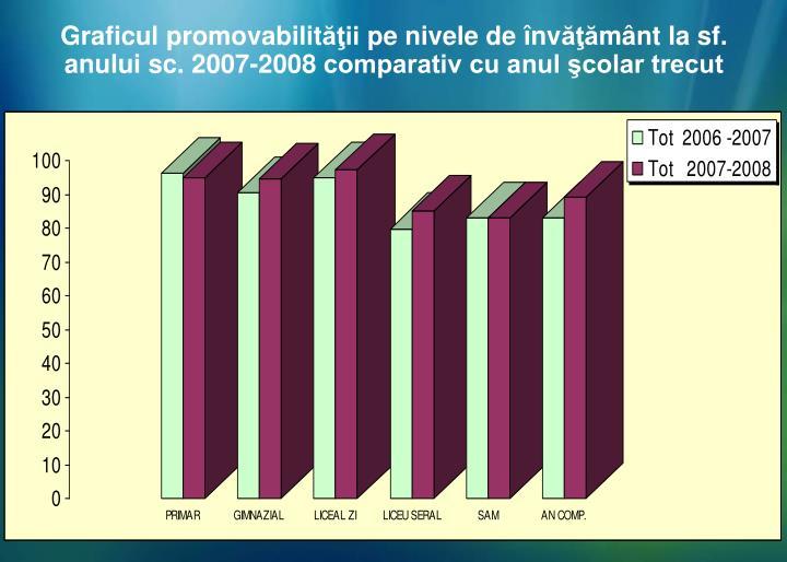 Graficul