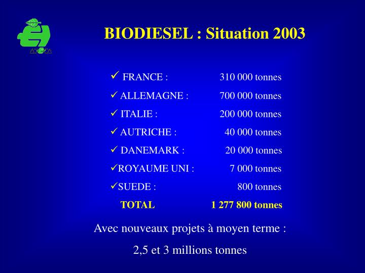 BIODIESEL : Situation 2003