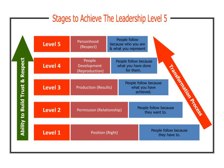 Stages to Achieve The Leadership Level 5