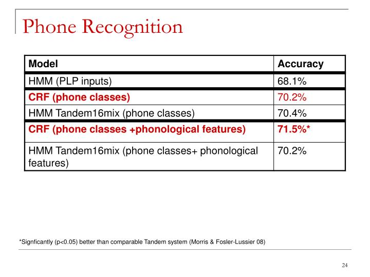 Phone Recognition