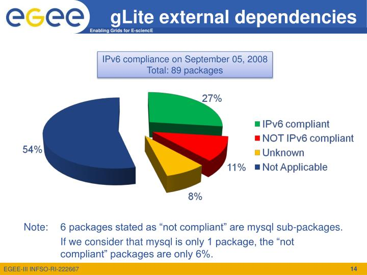 gLite external dependencies
